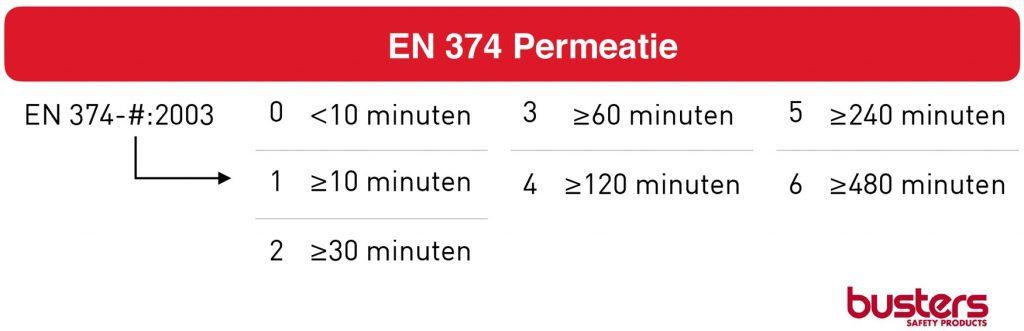 EN 374 Permeatie