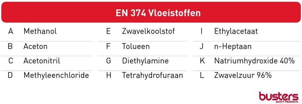 EN 374 Vloeistoffen