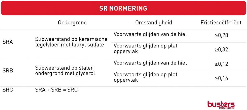 SR Normering