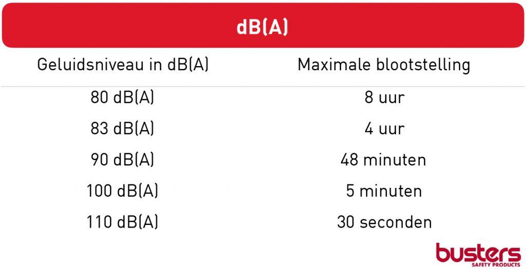db(A)